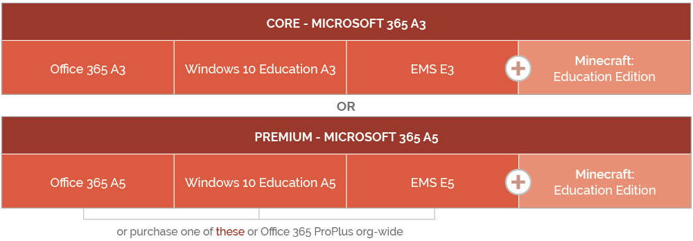 Microsoft Licensing: EES Changes | Phoenix Software