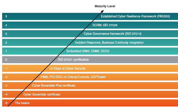 Cyber Resilience Maturity Level