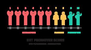 Net promoter score icon